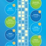 [Infographic] Kantoorruimte huren. Een goede voorbereiding