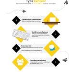 [Infographic] Kantoorruimte huren. Type kantoorruimtes