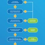 [Infographic] Kantoorruimte huren: keuzehulp